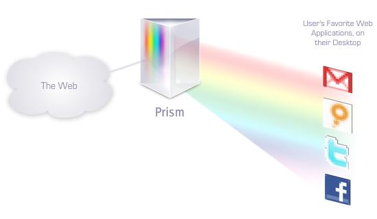 Fonctionnement de Prism